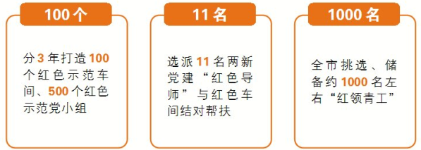 """浙江永康实施""""五个一线""""工作法 红色车间建在生产线上"""
