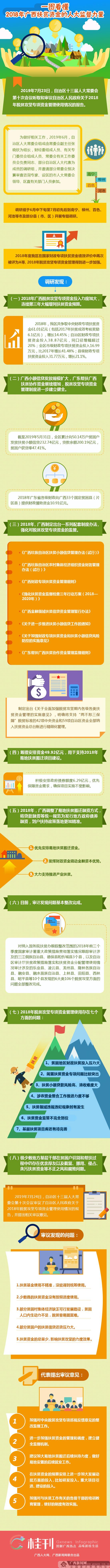 【桂刊】一图读懂2018年广西扶贫资金的人大监督力量