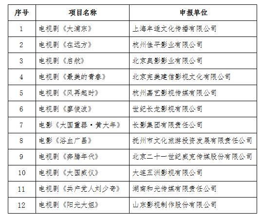 """2018年度中央文化产业发展专项资金/br""""推动影视"""